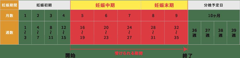 安全に整体を受けるためのプレママ整体を受けられる期間表