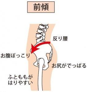 ぽっこりお腹の原因 |名古屋の整体・産後骨盤矯正なら尾頭橋整体院グループ